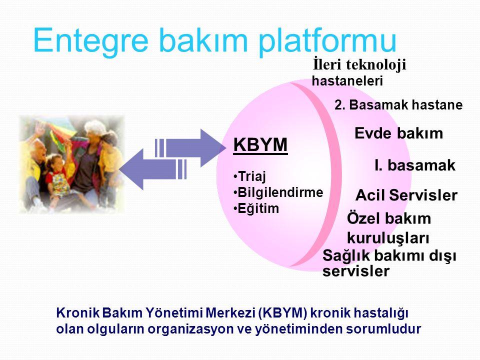 Entegre bakım platformu Triaj Bilgilendirme Eğitim 2. Basamak hastane Evde bakım hastaneleri I. basamak Acil Servisler Sağlık bakımı dışı servisler Öz
