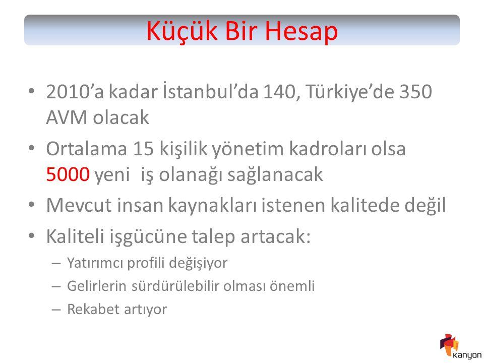 Küçük Bir Hesap 2010'a kadar İstanbul'da 140, Türkiye'de 350 AVM olacak Ortalama 15 kişilik yönetim kadroları olsa 5000 yeni iş olanağı sağlanacak Mev