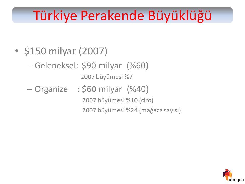 Türkiye Perakende Büyüklüğü $150 milyar (2007) – Geleneksel: $90 milyar (%60) 2007 büyümesi %7 – Organize : $60 milyar (%40) 2007 büyümesi %10 (ciro)