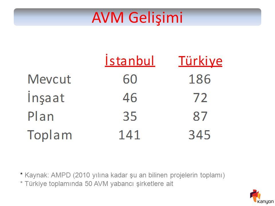 AVM Gelişimi * Kaynak: AMPD (2010 yılına kadar şu an bilinen projelerin toplamı) * Türkiye toplamında 50 AVM yabancı şirketlere ait