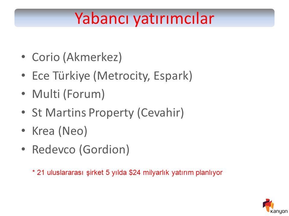 Yabancı yatırımcılar Corio (Akmerkez) Ece Türkiye (Metrocity, Espark) Multi (Forum) St Martins Property (Cevahir) Krea (Neo) Redevco (Gordion) * 21 ul