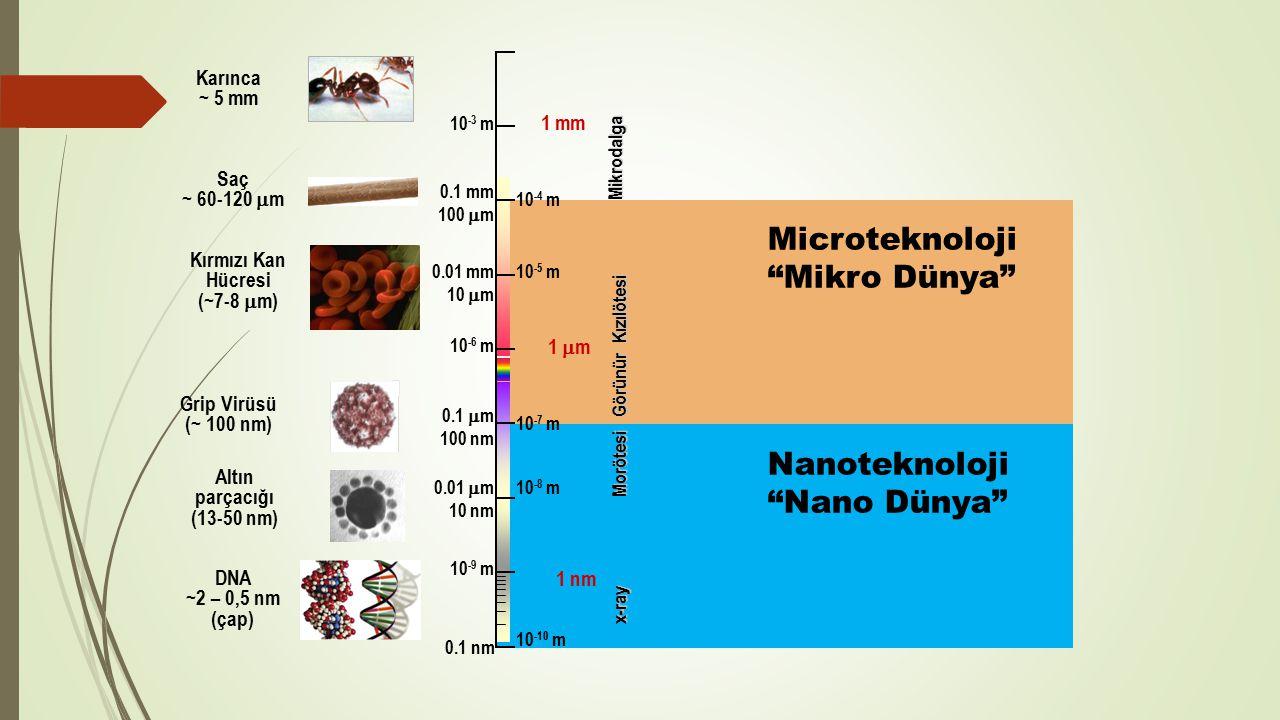 0.1 nm 1 nm 0.01  m 10 nm 0.1  m 100 nm 1 m1 m 0.01 mm 10  m 0.1 mm 100  m 1 mm 10 -3 m 10 -4 m 10 -5 m 10 -6 m 10 -7 m 10 -8 m 10 -9 m 10 -10 m Görünür Kızılötesi Morötesi Mikrodalga x-ray Microteknoloji Mikro Dünya Nanoteknoloji Nano Dünya Karınca ~ 5 mm Saç ~ 60-120  m Kırmızı Kan Hücresi (~7-8  m) Grip Virüsü (~ 100 nm) Altın parçacığı (13-50 nm) DNA ~2 – 0,5 nm (çap)