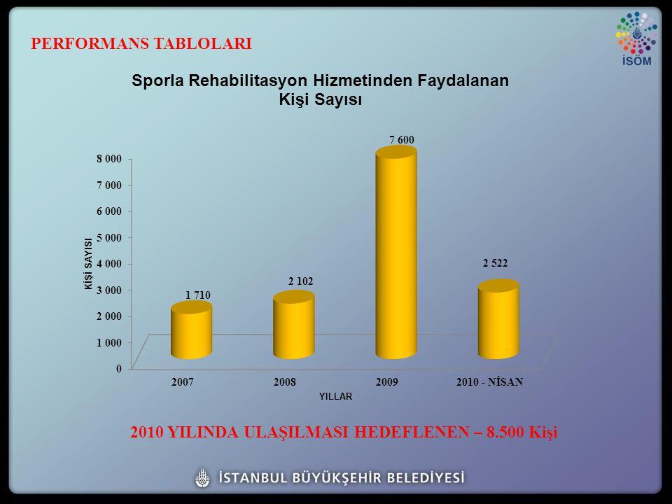 2010 YILINDA ULAŞILMASI HEDEFLENEN – 8.500 Kişi PERFORMANS TABLOLARI