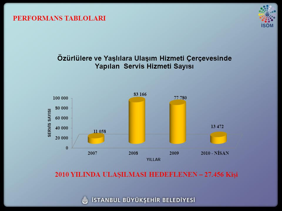 2010 YILINDA ULAŞILMASI HEDEFLENEN – 27.456 Kişi PERFORMANS TABLOLARI