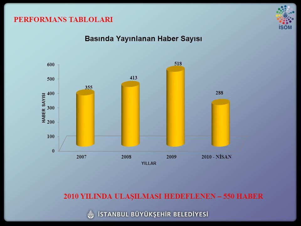 2010 YILINDA ULAŞILMASI HEDEFLENEN – 550 HABER PERFORMANS TABLOLARI