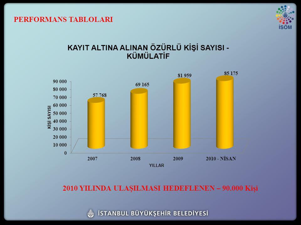 2010 YILINDA ULAŞILMASI HEDEFLENEN – 90.000 Kişi PERFORMANS TABLOLARI
