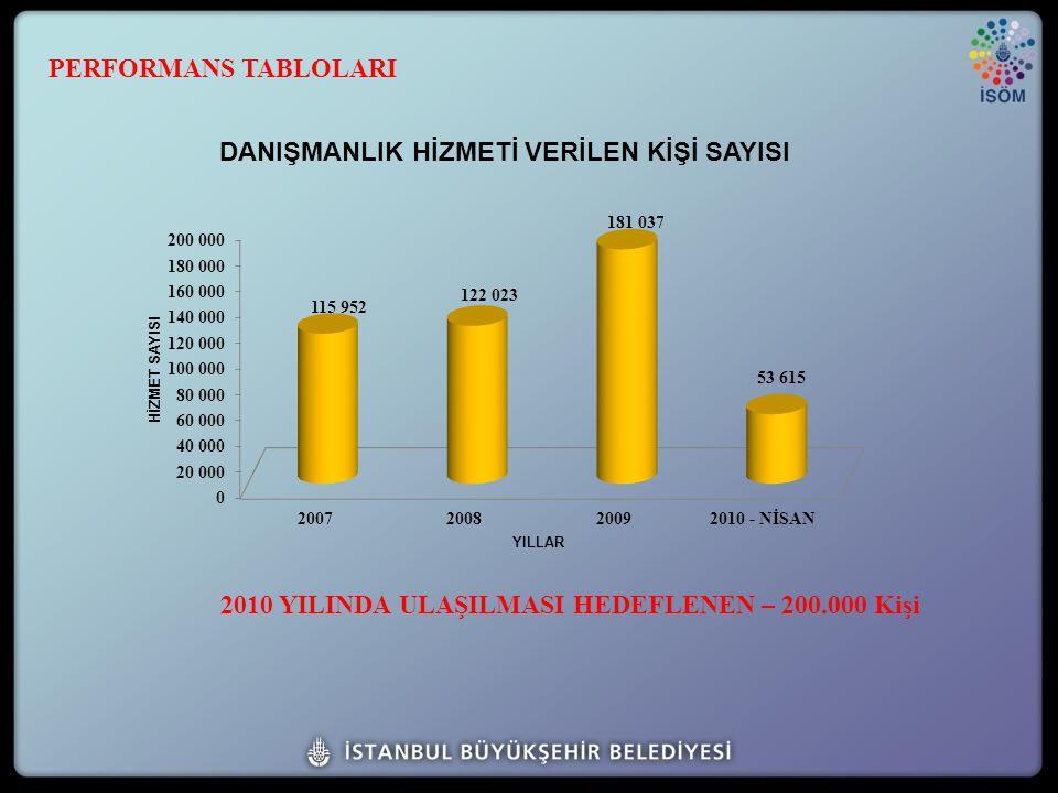 2010 YILINDA ULAŞILMASI HEDEFLENEN – 200.000 Kişi PERFORMANS TABLOLARI