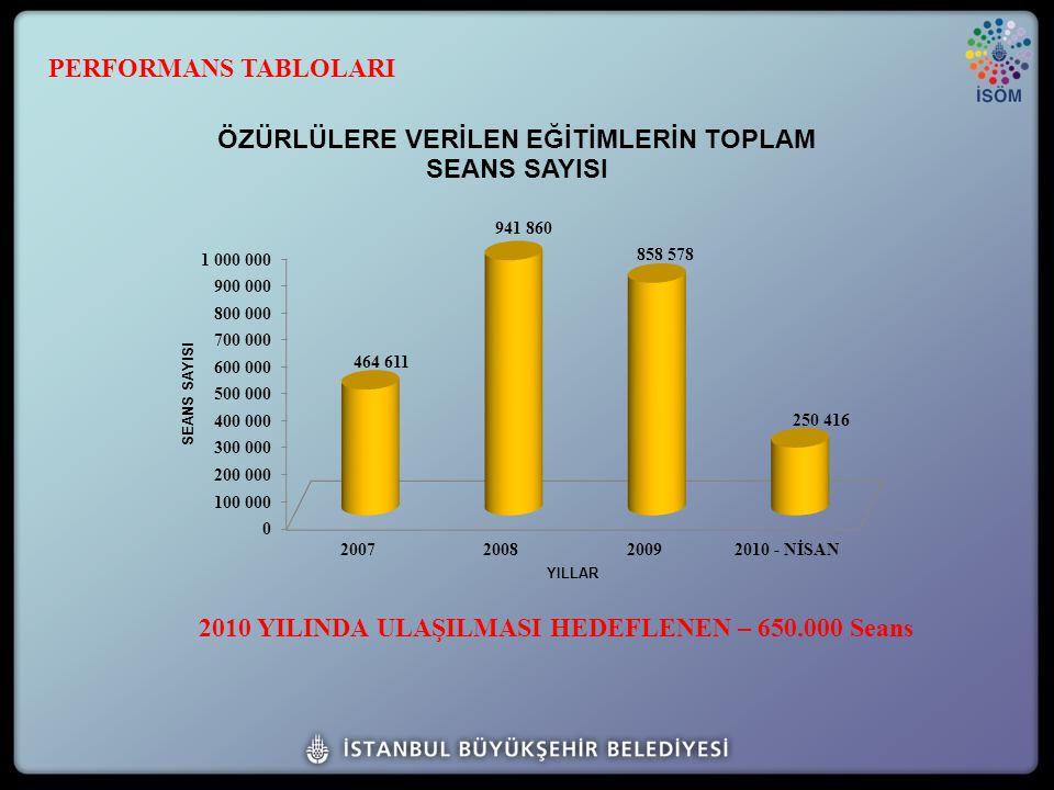 2010 YILINDA ULAŞILMASI HEDEFLENEN – 650.000 Seans PERFORMANS TABLOLARI