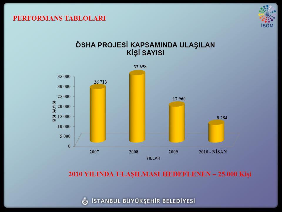 2010 YILINDA ULAŞILMASI HEDEFLENEN – 25.000 Kişi PERFORMANS TABLOLARI