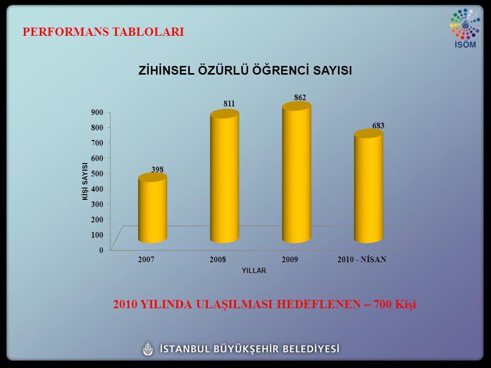 2010 YILINDA ULAŞILMASI HEDEFLENEN – 700 Kişi PERFORMANS TABLOLARI