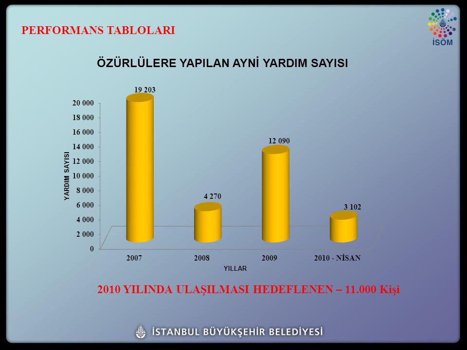 2010 YILINDA ULAŞILMASI HEDEFLENEN – 11.000 Kişi PERFORMANS TABLOLARI