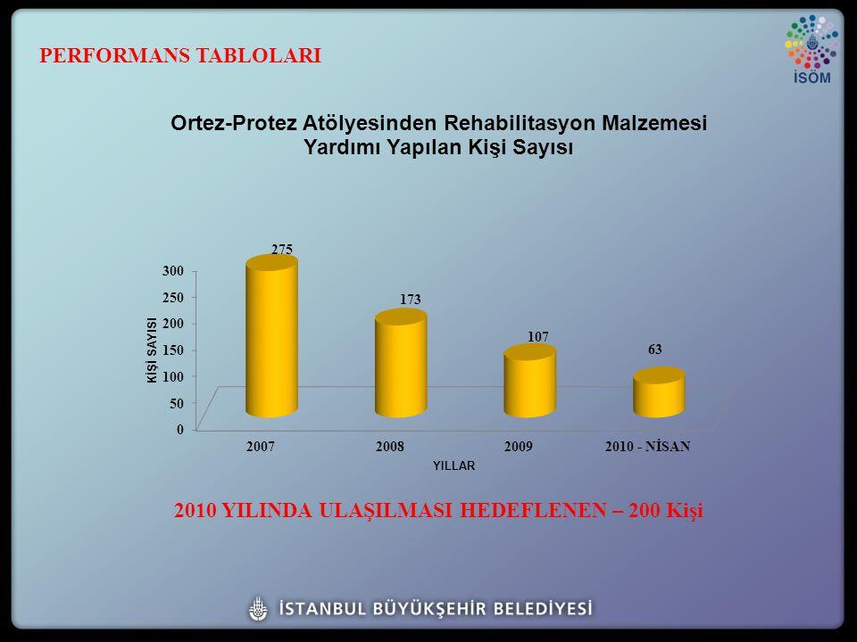 2010 YILINDA ULAŞILMASI HEDEFLENEN – 200 Kişi PERFORMANS TABLOLARI