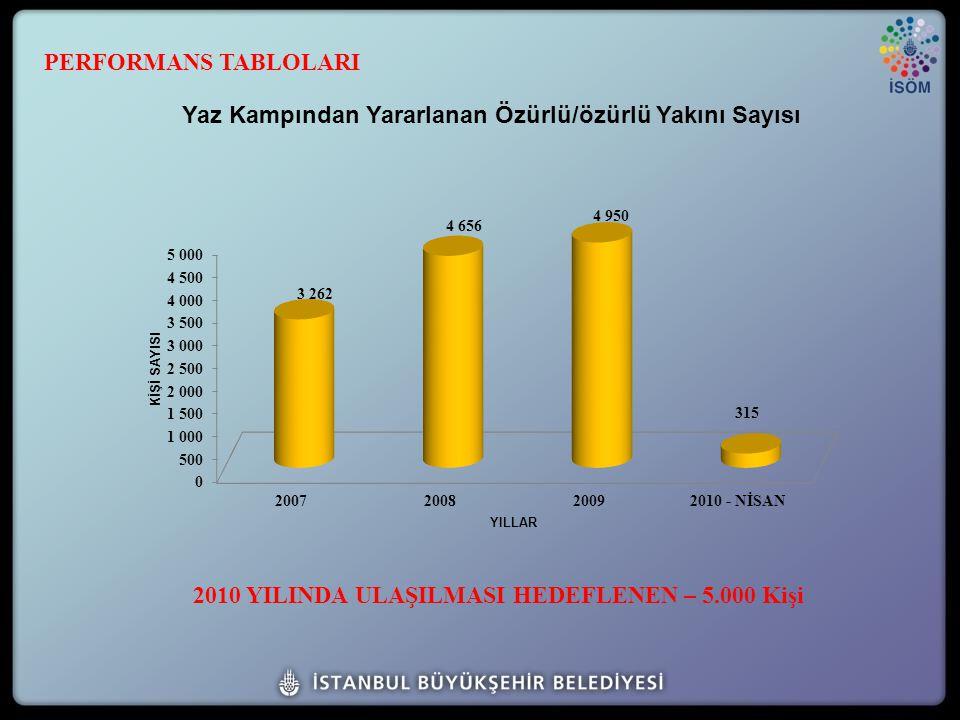 2010 YILINDA ULAŞILMASI HEDEFLENEN – 5.000 Kişi PERFORMANS TABLOLARI