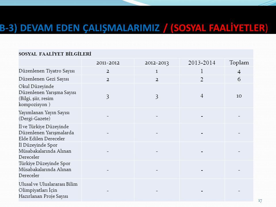 B-3) DEVAM EDEN ÇALIŞMALARIMIZ / (SOSYAL FAALİYETLER) 17 SOSYAL FAALİYET BİLGİLERİ 2011-20122012-2013 2013-2014 Toplam Düzenlenen Tiyatro Sayısı 21 1