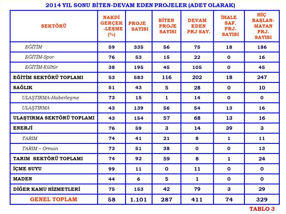 2014 YIL SONU BİTEN-DEVAM EDEN PROJELER (ADET OLARAK) SEKTÖRÜ NAKDİ GERÇEK -LEŞME (%) PROJE SAYISI BİTEN PROJE SAYISI DEVAM EDEN PRJ SAY. İHALE SAF. P