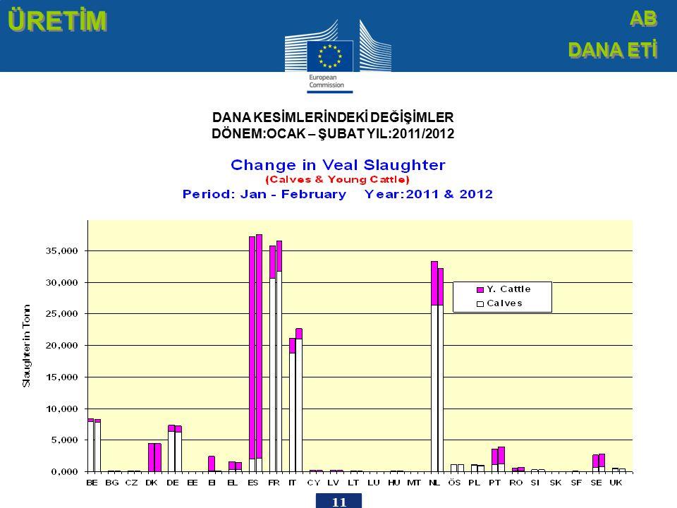 11 ÜRETİM AB DANA ETİ AB DANA ETİ DANA KESİMLERİNDEKİ DEĞİŞİMLER DÖNEM:OCAK – ŞUBAT YIL:2011/2012