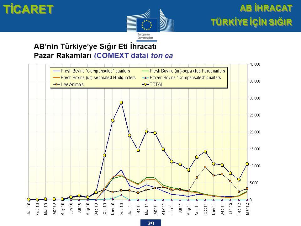 29 AB'nin Türkiye'ye Sığır Eti İhracatı Pazar Rakamları (COMEXT data) ton ca TİCARET AB İHRACAT TÜRKİYE İÇİN SIĞIR AB İHRACAT TÜRKİYE İÇİN SIĞIR