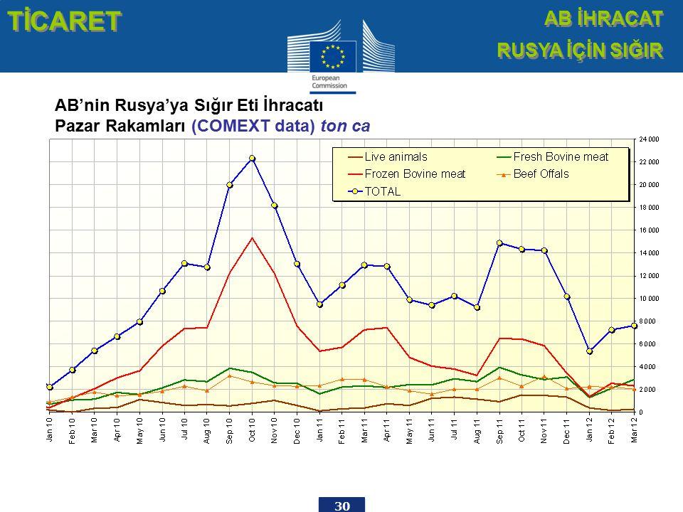 30 EU beef Exports to RUSSIA Trade figures (COMEXT data) tonnes cwe AB'nin Rusya'ya Sığır Eti İhracatı Pazar Rakamları (COMEXT data) ton ca TİCARET AB İHRACAT RUSYA İÇİN SIĞIR AB İHRACAT RUSYA İÇİN SIĞIR