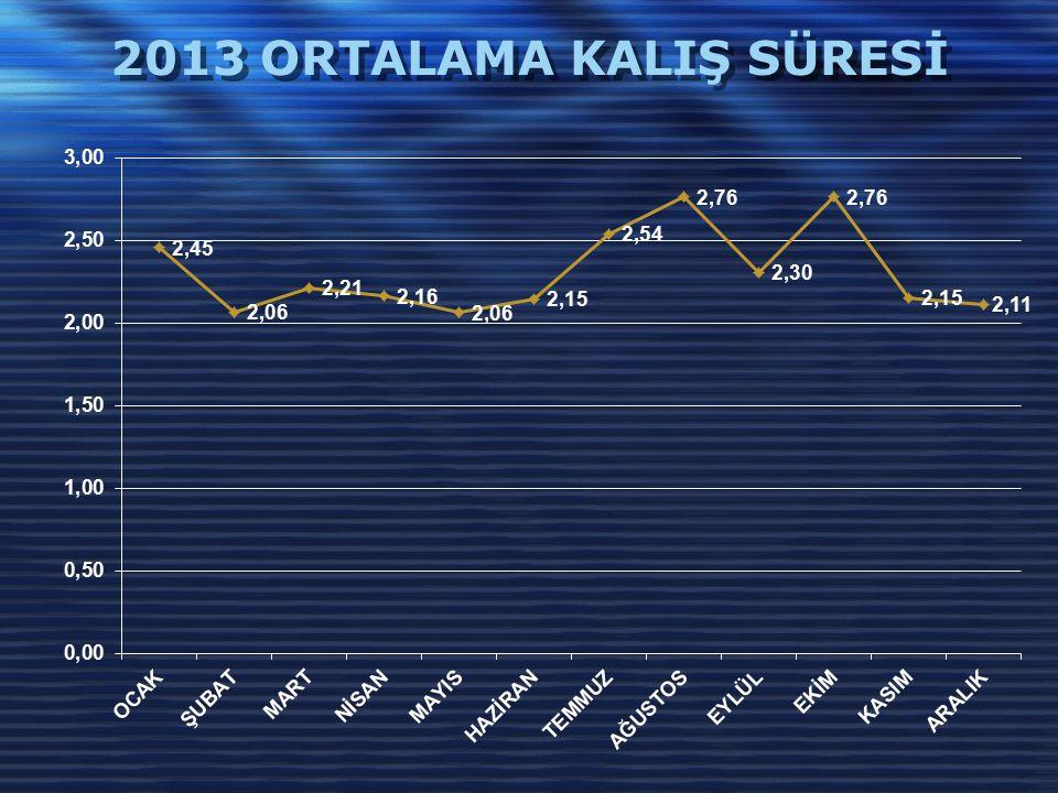 2013 ORTALAMA KALIŞ SÜRESİ