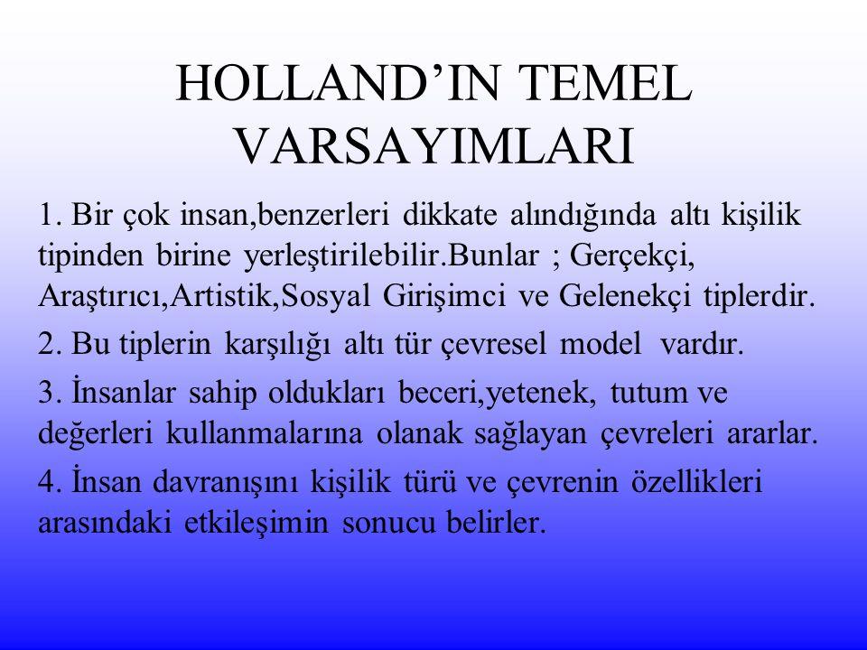 HOLLAND'IN TEMEL VARSAYIMLARI 1.