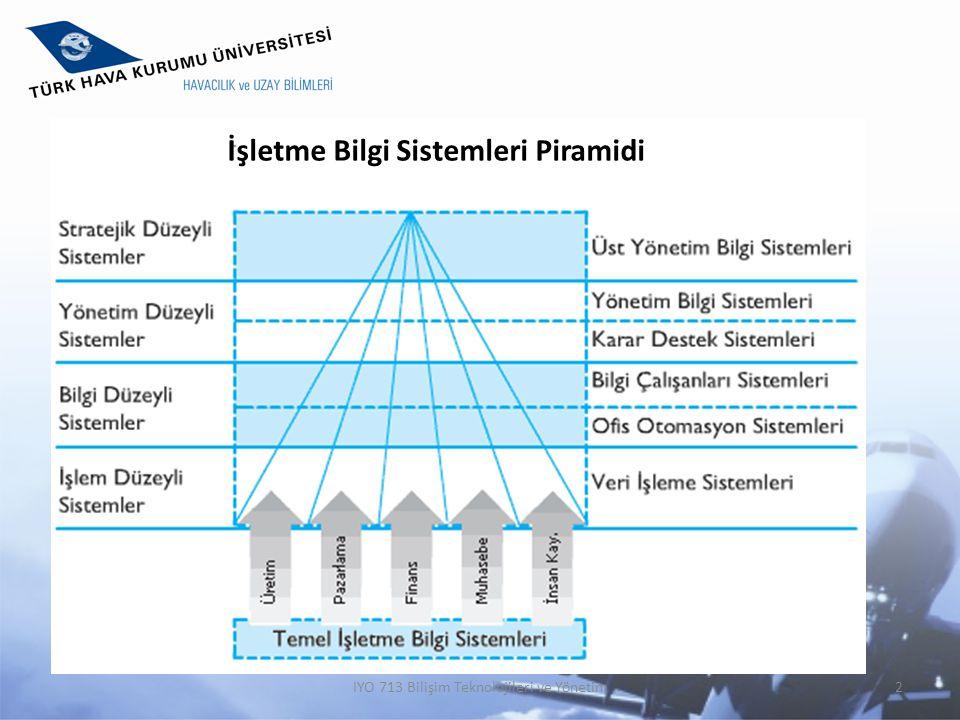 İşletme Bilgi Sistemleri Piramidi IYO 713 Bilişim Teknolojileri ve Yönetim2