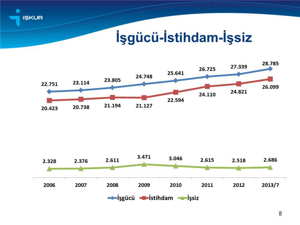 TÜRKİYE'DE İSTİHDAMDAKİ GELİŞMELER  İstihdamdaki artış;  2007 - 2012: 4 milyon 83bin  2012 - 2013 : 601 bin  Türkiye 2012 yılında büyümeye devam etmiş, cari açık ve enflasyonunu azaltmıştır.