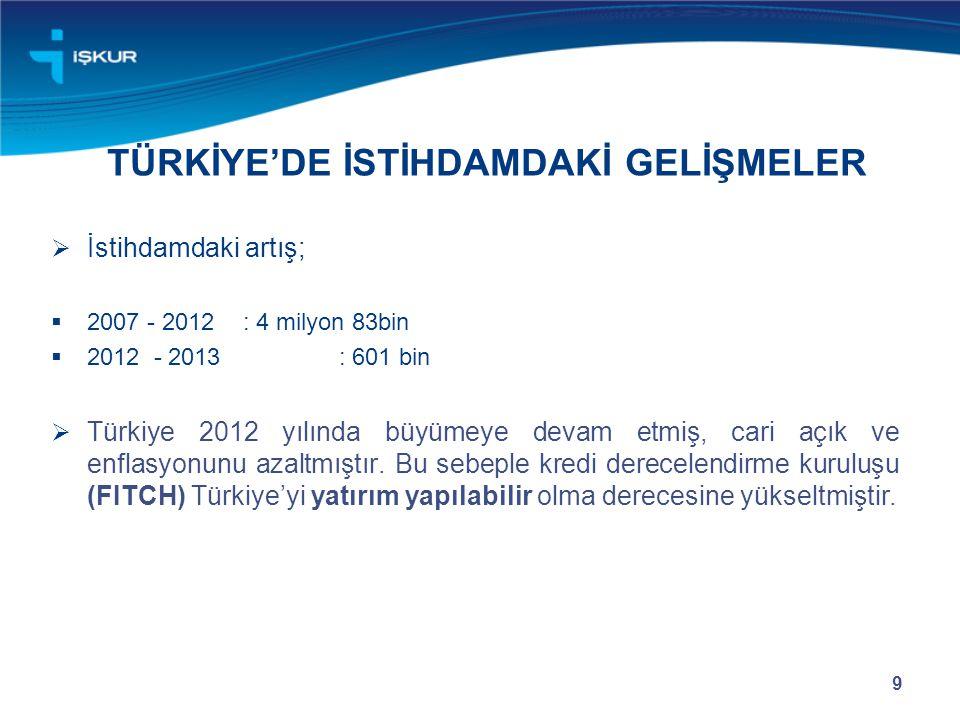 TÜRKİYE'DE İSTİHDAMDAKİ GELİŞMELER  İstihdamdaki artış;  2007 - 2012: 4 milyon 83bin  2012 - 2013 : 601 bin  Türkiye 2012 yılında büyümeye devam e