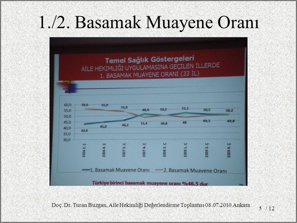 1./2. Basamak Muayene Oranı / 125 Doç. Dr. Turan Buzgan, Aile Hekimliği Değerlendirme Toplantısı 08.07.2010 Ankara