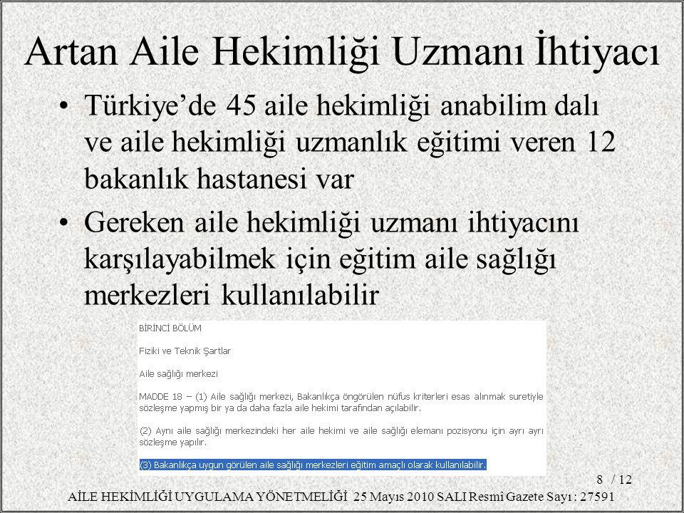 Artan Aile Hekimliği Uzmanı İhtiyacı Türkiye'de 45 aile hekimliği anabilim dalı ve aile hekimliği uzmanlık eğitimi veren 12 bakanlık hastanesi var Ger