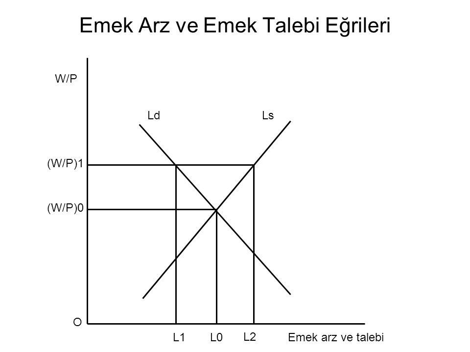 Emek Arz ve Emek Talebi Eğrileri LdLs L1L0L0 L2 Emek arz ve talebi W/P (W/P)1 (W/P)0 O
