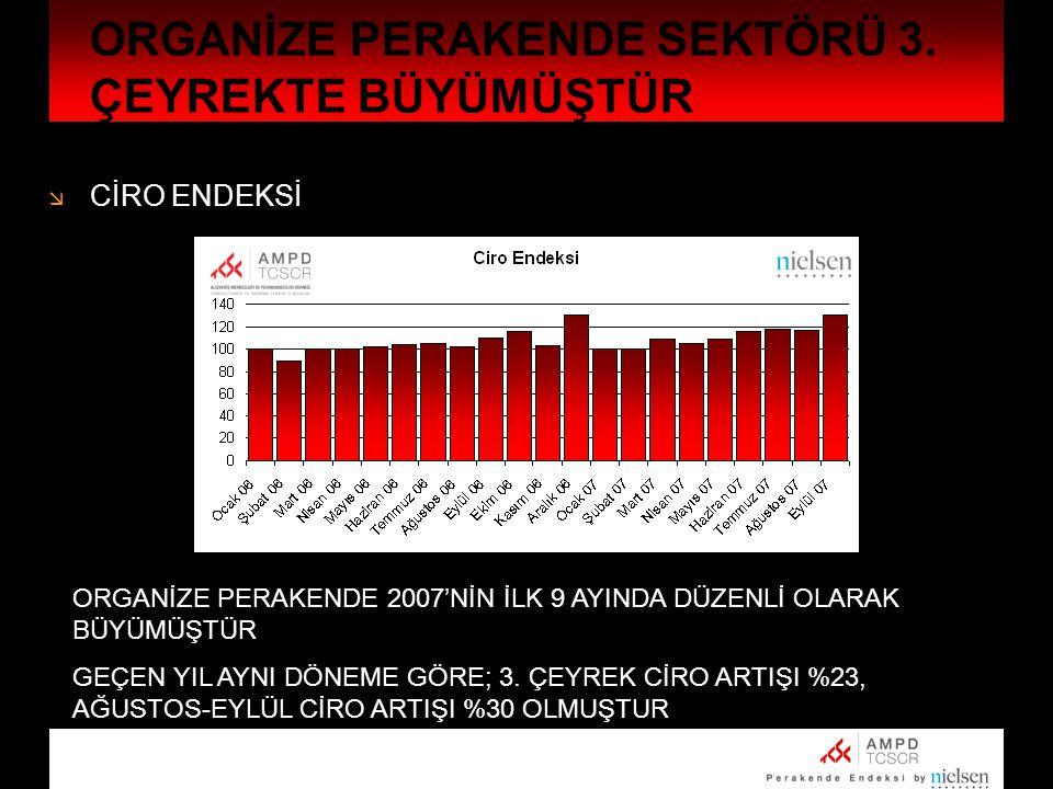  MAĞAZA SAYISI ENDEKSİ ORGANİZE PERAKENDE SEKTÖRÜ 3.