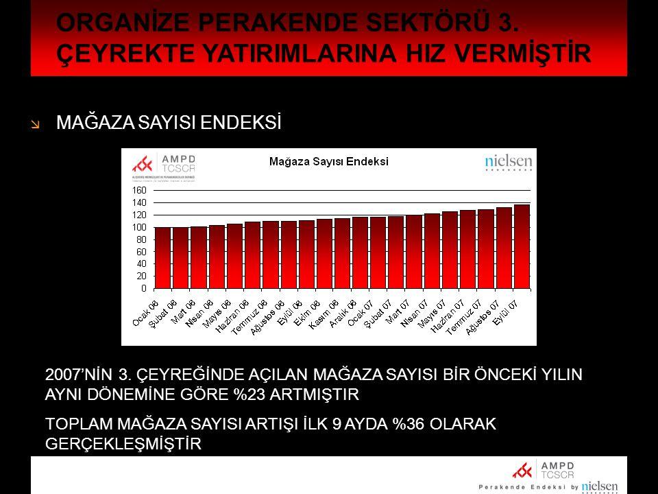  TOPLAM METREKARE ORGANİZE PERAKENDE SEKTÖRÜ 3.ÇEYREKTE YATIRIMLARINA HIZ VERMİŞTİR 3.