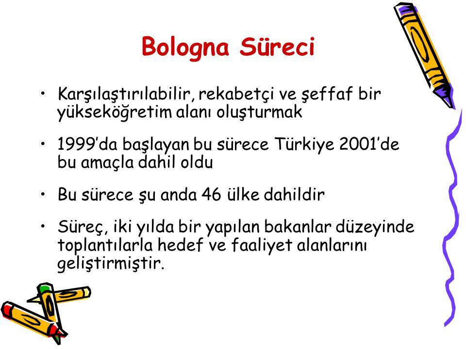 Bologna Süreci Karşılaştırılabilir, rekabetçi ve şeffaf bir yükseköğretim alanı oluşturmak 1999'da başlayan bu sürece Türkiye 2001'de bu amaçla dahil