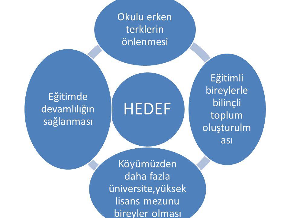 HEDEF Okulu erken terklerin önlenmesi Eğitimli bireylerle bilinçli toplum oluşturulm ası Köyümüzden daha fazla üniversite,yüksek lisans mezunu bireyler olması Eğitimde devamlılığın sağlanması