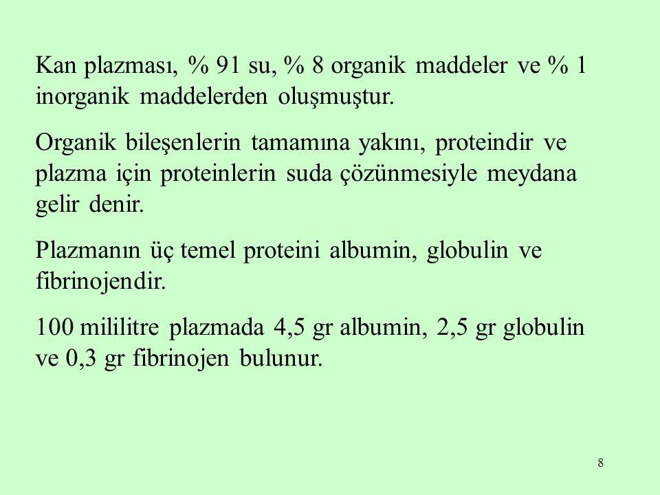 8 Kan plazması, % 91 su, % 8 organik maddeler ve % 1 inorganik maddelerden oluşmuştur. Organik bileşenlerin tamamına yakını, proteindir ve plazma için