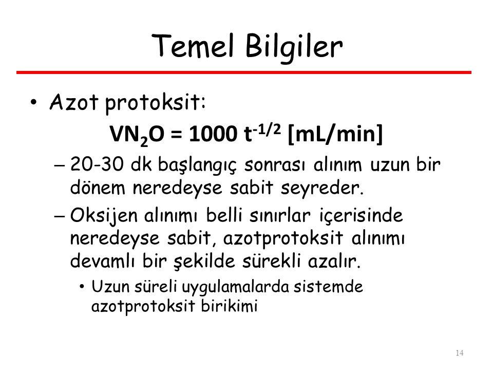 Temel Bilgiler Azot protoksit: VN 2 O = 1000 t -1/2 [mL/min] – 20-30 dk başlangıç sonrası alınım uzun bir dönem neredeyse sabit seyreder.