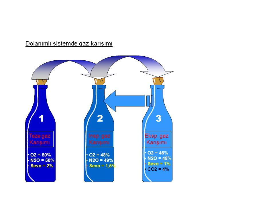 Dolanımlı sistemde gaz karışımı Taze gaz Karışımı O2 = 50% N2O = 50% Sevo = 2% Insp.