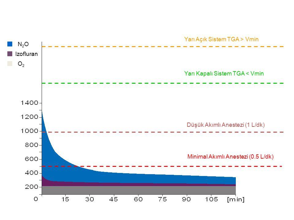 Minimal Akımlı Anestezi (0.5 L/dk) Düşük Akımlı Anestezi (1 L/dk) N2ON2O Izofluran O2O2 Yarı Kapalı Sistem TGA < Vmin Yarı Açık Sistem TGA > Vmin