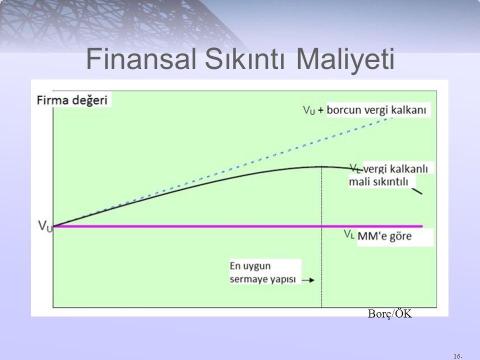16- Finansal Sıkıntı Maliyeti Borç/ÖK