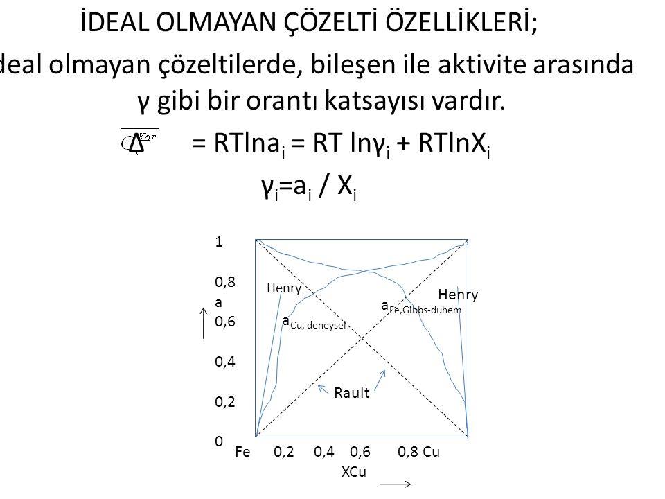 İDEAL OLMAYAN ÇÖZELTİ ÖZELLİKLERİ; İdeal olmayan çözeltilerde, bileşen ile aktivite arasında γ gibi bir orantı katsayısı vardır. ∆ = RTlna i = RT lnγ