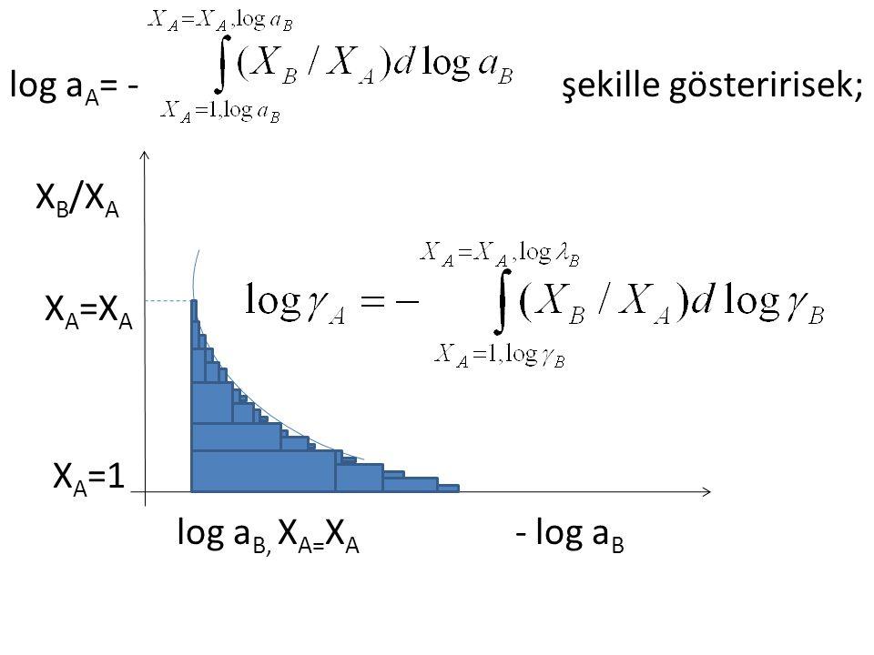 log a A = - şekille gösteririsek; X B /X A X A =X A X A =1 log a B, X A= X A - log a B