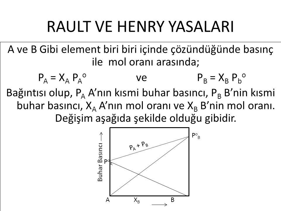 RAULT VE HENRY YASALARI A ve B Gibi element biri biri içinde çözündüğünde basınç ile mol oranı arasında; P A = X A P A o ve P B = X B P b o Bağıntısı