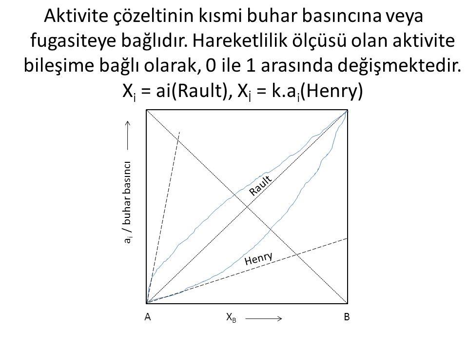 Aktivite çözeltinin kısmi buhar basıncına veya fugasiteye bağlıdır. Hareketlilik ölçüsü olan aktivite bileşime bağlı olarak, 0 ile 1 arasında değişmek