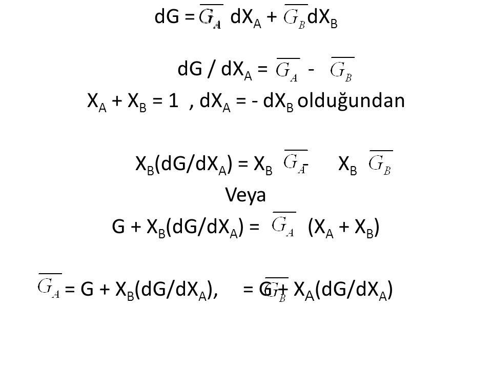 dG = dX A + dX B dG / dX A = - X A + X B = 1, dX A = - dX B olduğundan X B (dG/dX A ) = X B - X B Veya G + X B (dG/dX A ) = (X A + X B ) = G + X B (dG