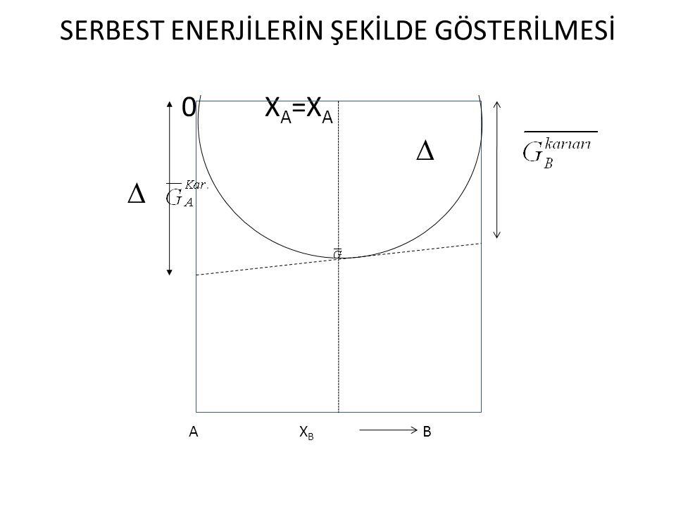 Rault Yasasına Uyan Çözeltilerin Özelliği İki bileşenli ideal çözeltide; ∆G kar., ideai = RT(X A lnX A + X B lnX B ) RTX A = ∆ ve RTX B = ve Bu eşitlikler ideal çözünme için de yazılırsa hacım değişimi sıfır olur, çünkü; X i basınca bağlı bir değişken değildir.