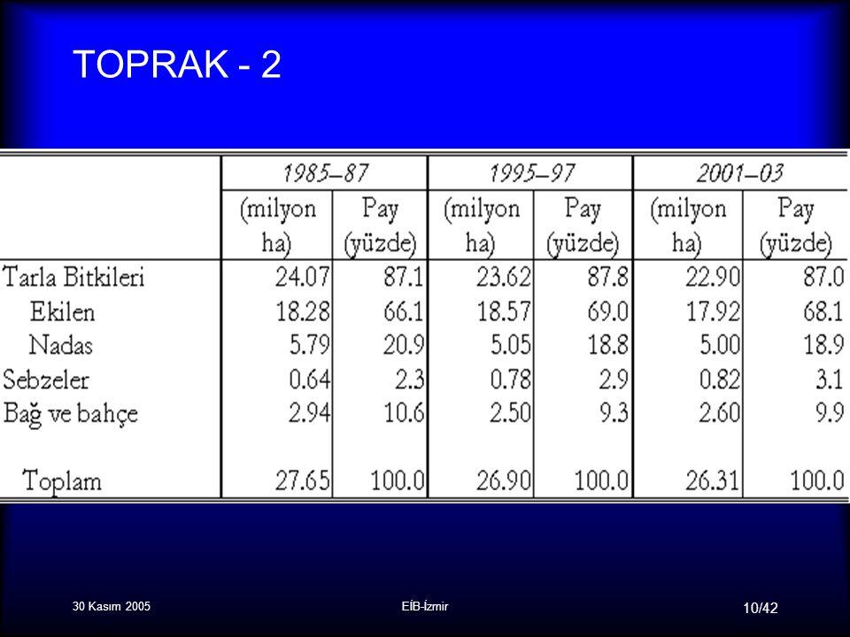 30 Kasım 2005EİB-İzmir 10/42 TOPRAK - 2