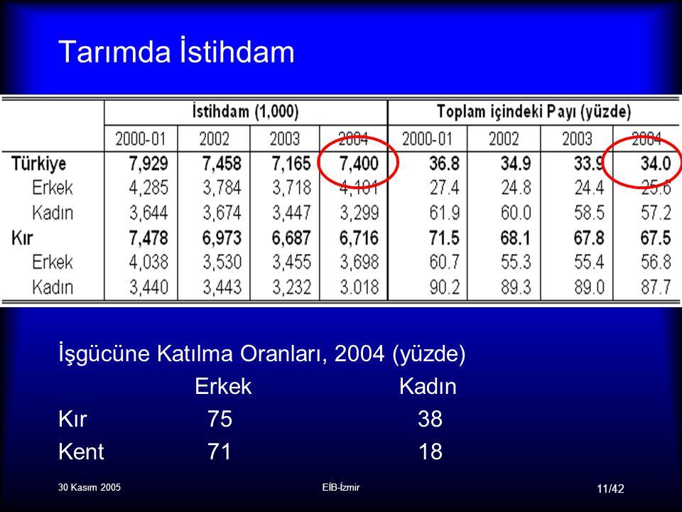 30 Kasım 2005EİB-İzmir 11/42 Tarımda İstihdam İşgücüne Katılma Oranları, 2004 (yüzde) ErkekKadın Kır 75 38 Kent 71 18