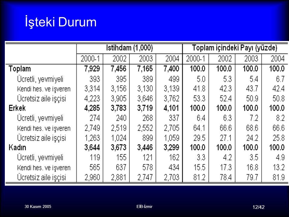 30 Kasım 2005EİB-İzmir 12/42 İşteki Durum