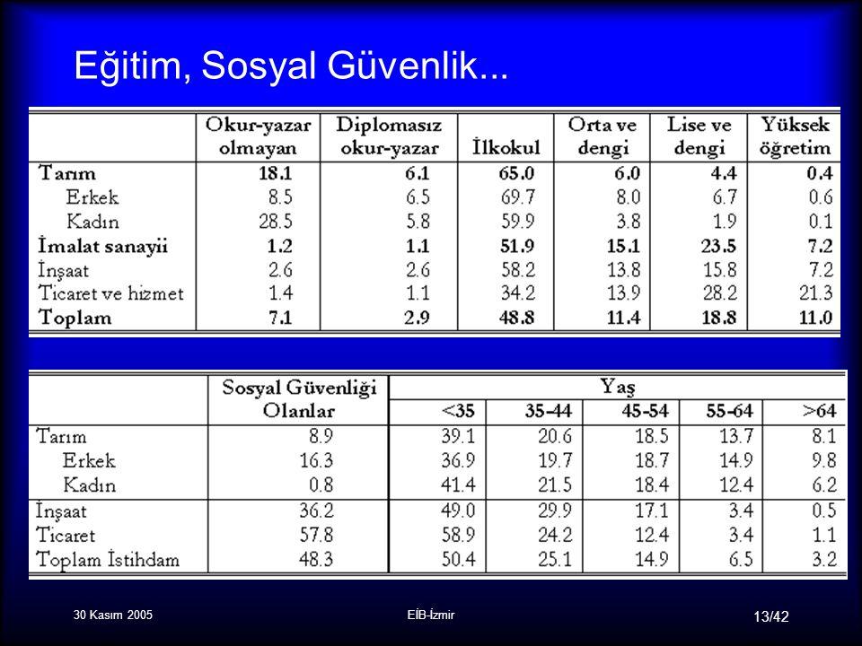 30 Kasım 2005EİB-İzmir 13/42 Eğitim, Sosyal Güvenlik...