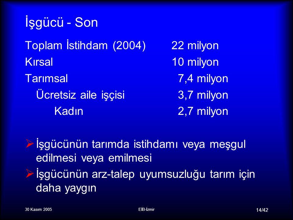 30 Kasım 2005EİB-İzmir 14/42 İşgücü - Son Toplam İstihdam (2004) 22 milyon Kırsal10 milyon Tarımsal 7,4 milyon Ücretsiz aile işçisi 3,7 milyon Kadın 2,7 milyon  İşgücünün tarımda istihdamı veya meşgul edilmesi veya emilmesi  İşgücünün arz-talep uyumsuzluğu tarım için daha yaygın